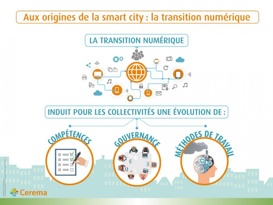 Infographie Aux origines de la smart city, la transition numérique
